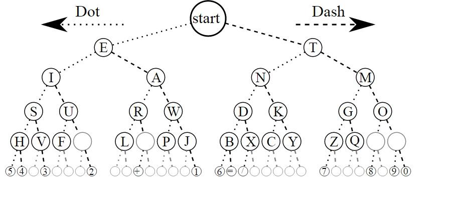 Morse code flow chart